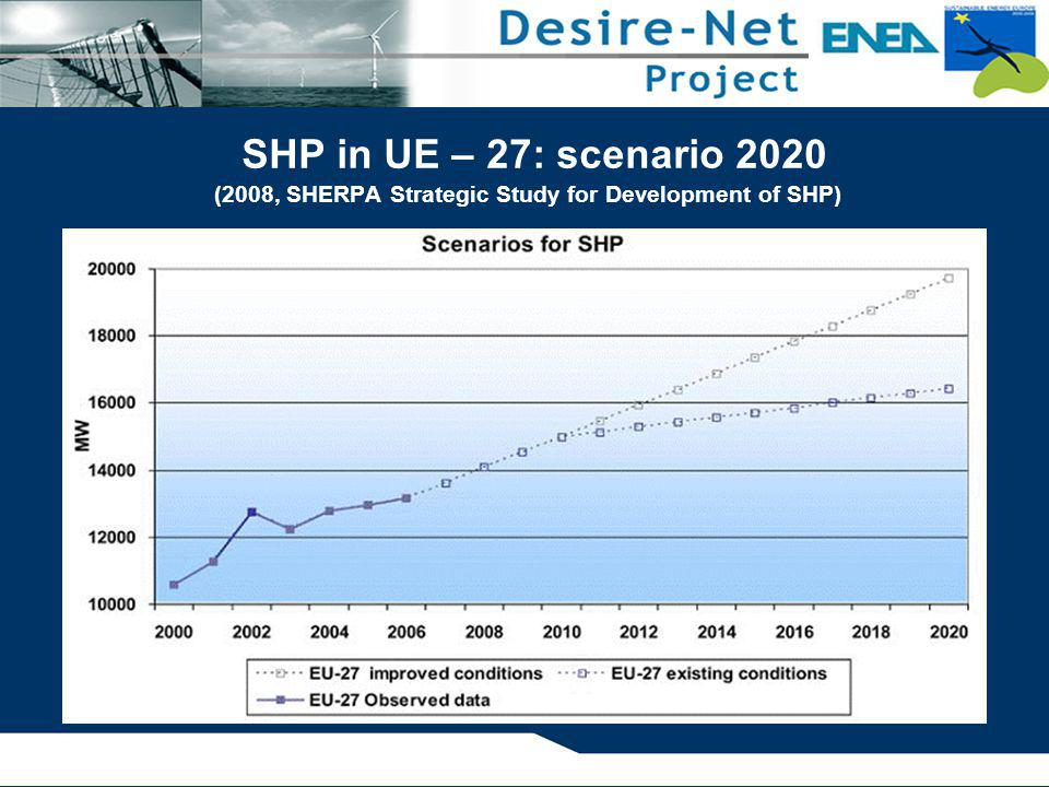 SHP in UE – 27: scenario 2020 (2008, SHERPA Strategic Study for Development of SHP)