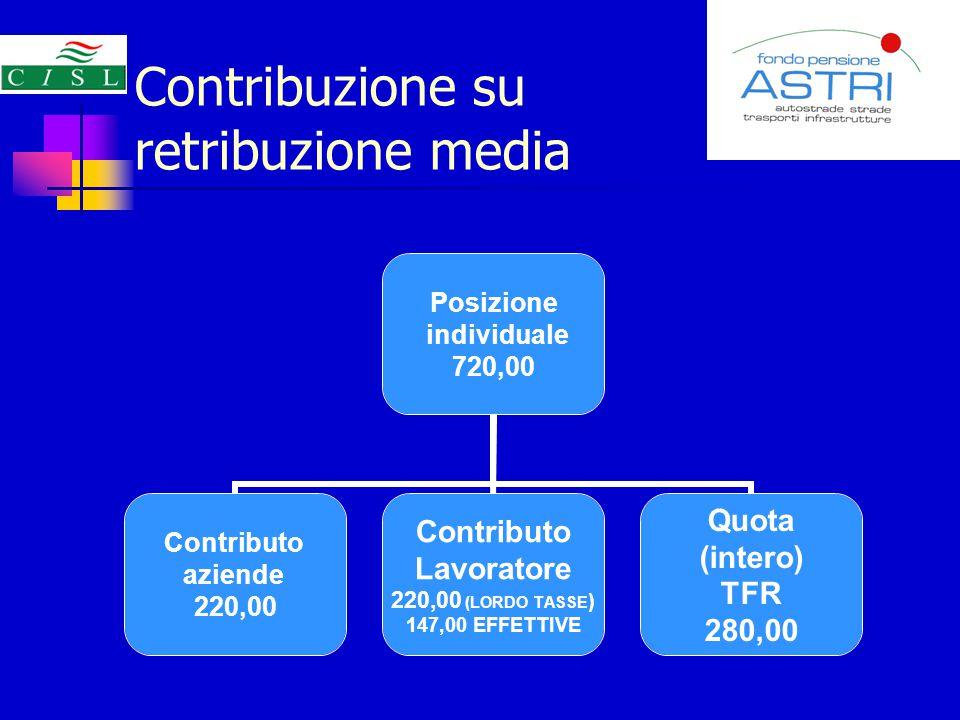Contribuzione su retribuzione media