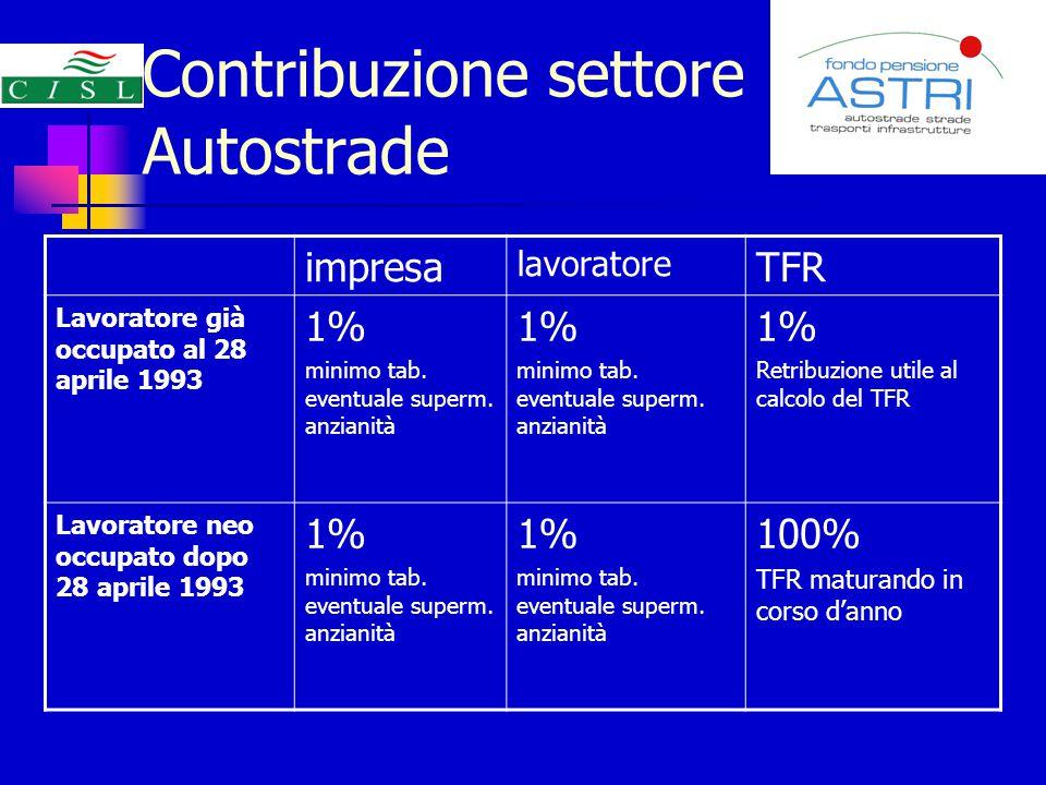 Contribuzione settore Autostrade