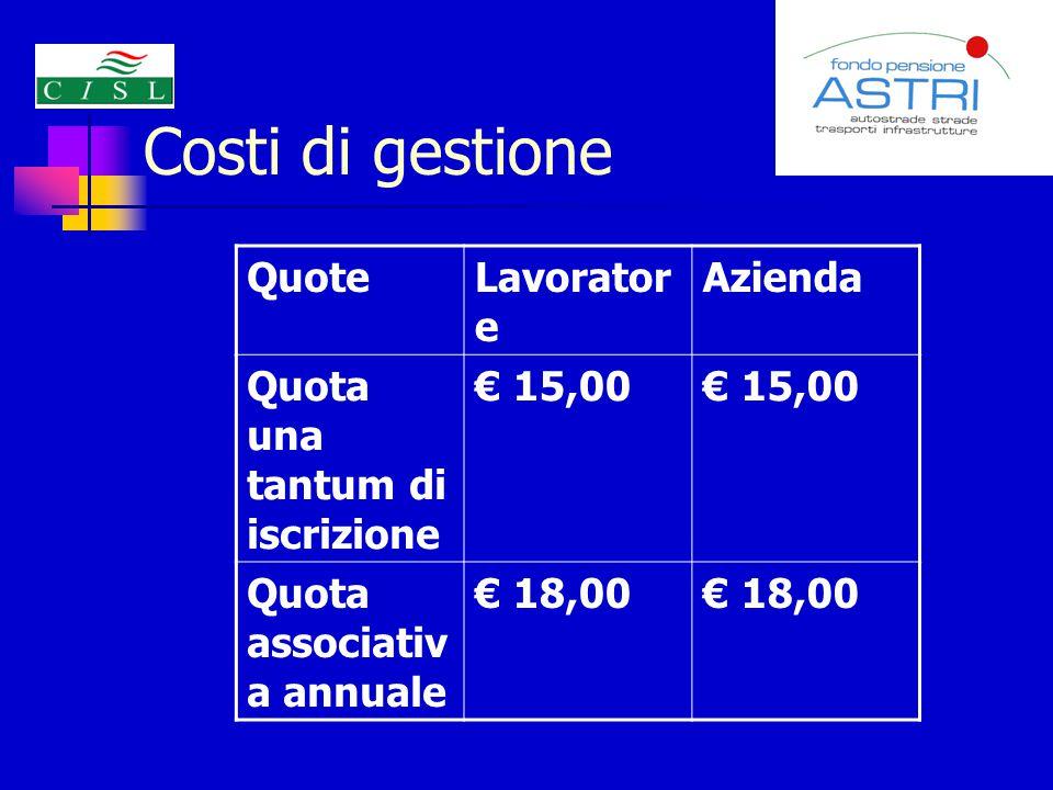 Costi di gestione Quote Lavoratore Azienda