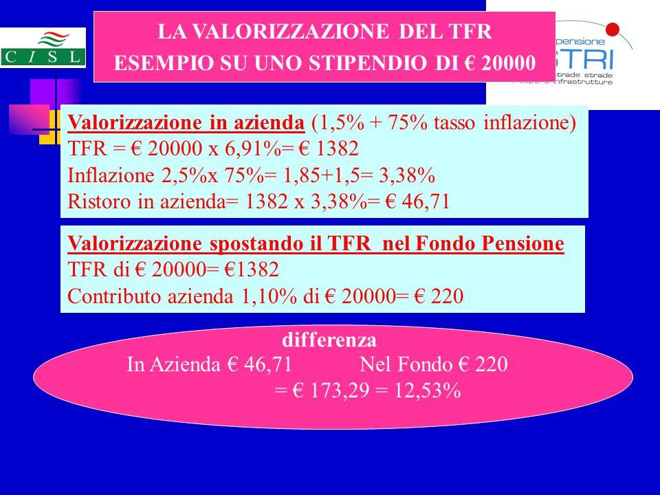 LA VALORIZZAZIONE DEL TFR ESEMPIO SU UNO STIPENDIO DI € 20000