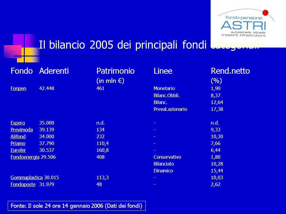 Il bilancio 2005 dei principali fondi categoriali
