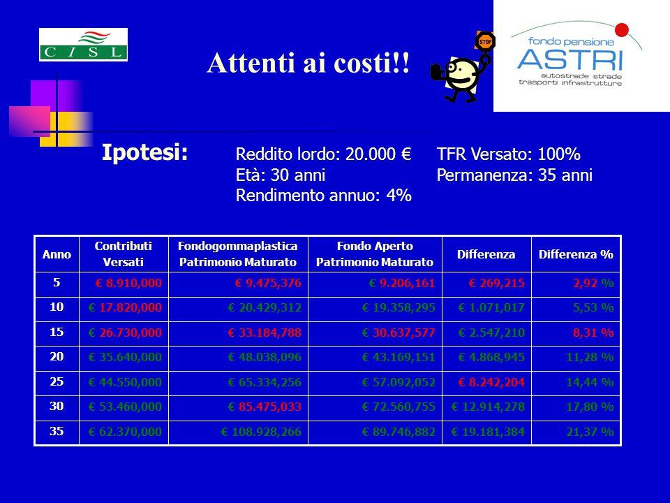 Attenti ai costi!! Ipotesi: Reddito lordo: 20.000 € TFR Versato: 100%