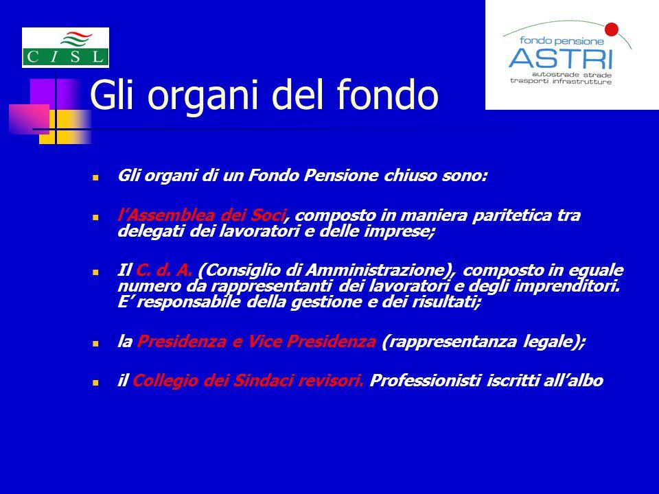 Gli organi del fondo Gli organi di un Fondo Pensione chiuso sono:
