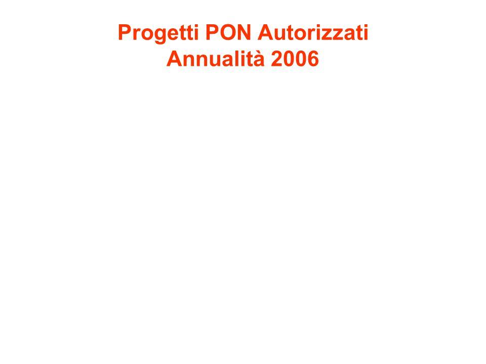 Progetti PON Autorizzati Annualità 2006