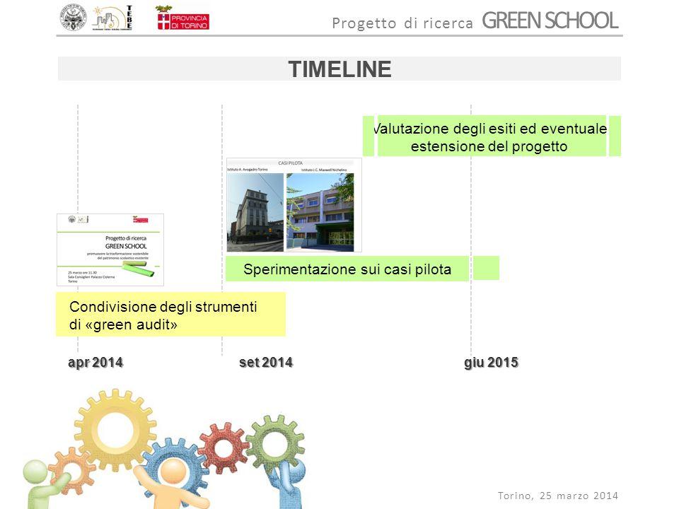 TIMELINE Valutazione degli esiti ed eventuale estensione del progetto