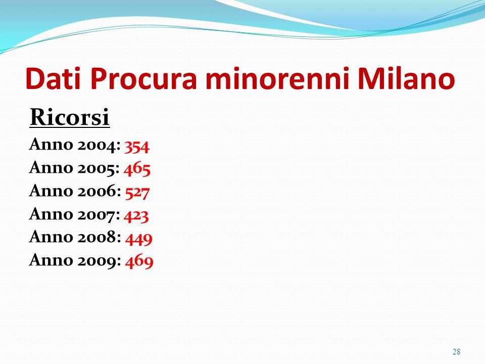 Dati Procura minorenni Milano