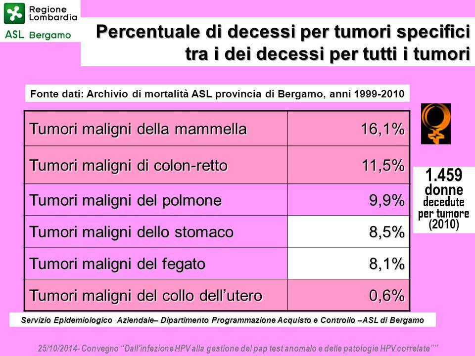 Percentuale di decessi per tumori specifici