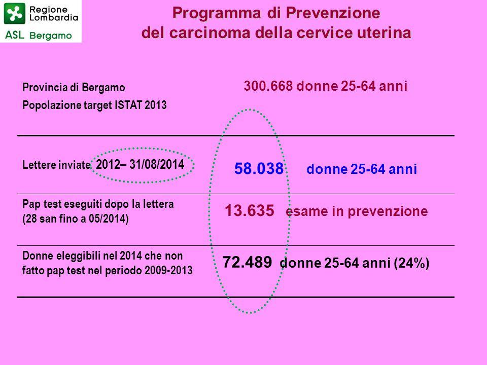 Programma di Prevenzione del carcinoma della cervice uterina