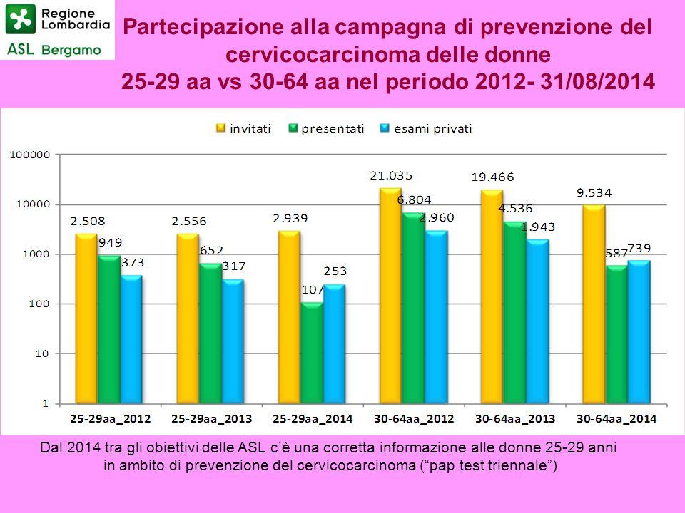 25-29 aa vs 30-64 aa nel periodo 2012- 31/08/2014