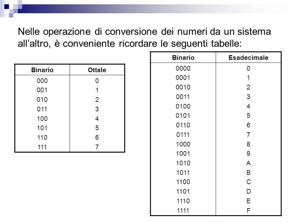 Nelle operazione di conversione dei numeri da un sistema all'altro, è conveniente ricordare le seguenti tabelle: