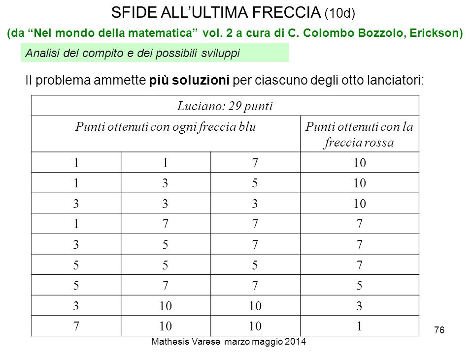 SFIDE ALL'ULTIMA FRECCIA (10d)