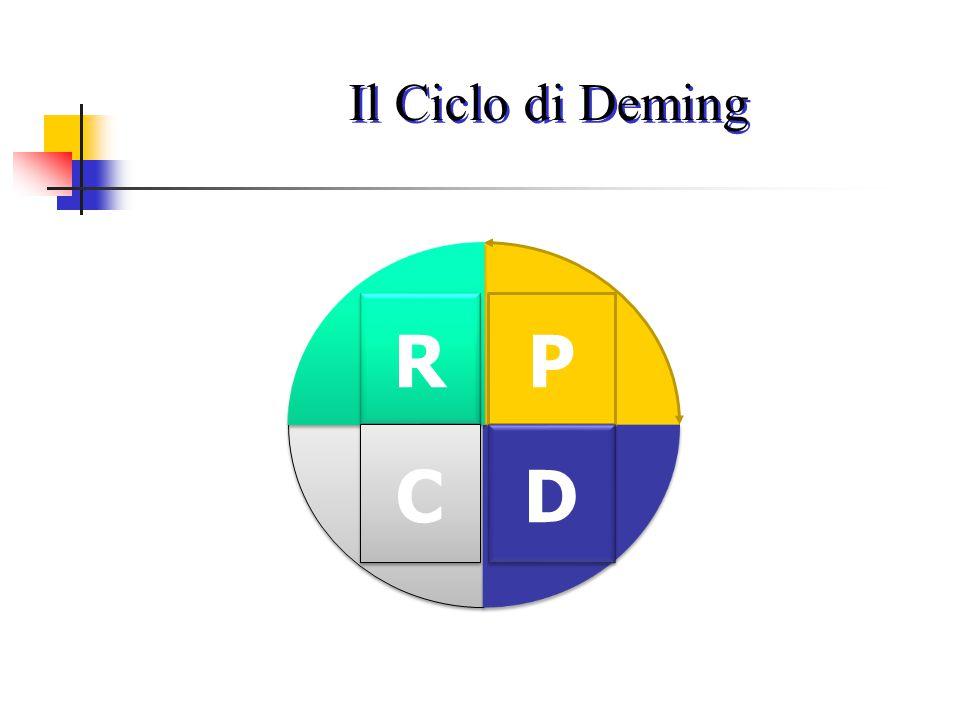Il Ciclo di Deming R C P D