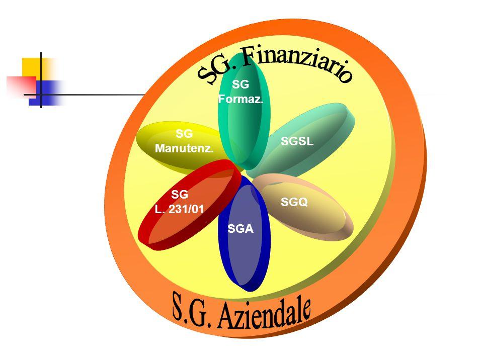 SG. Finanziario S.G. Aziendale SG Formaz. SG Manutenz. SGSL SG