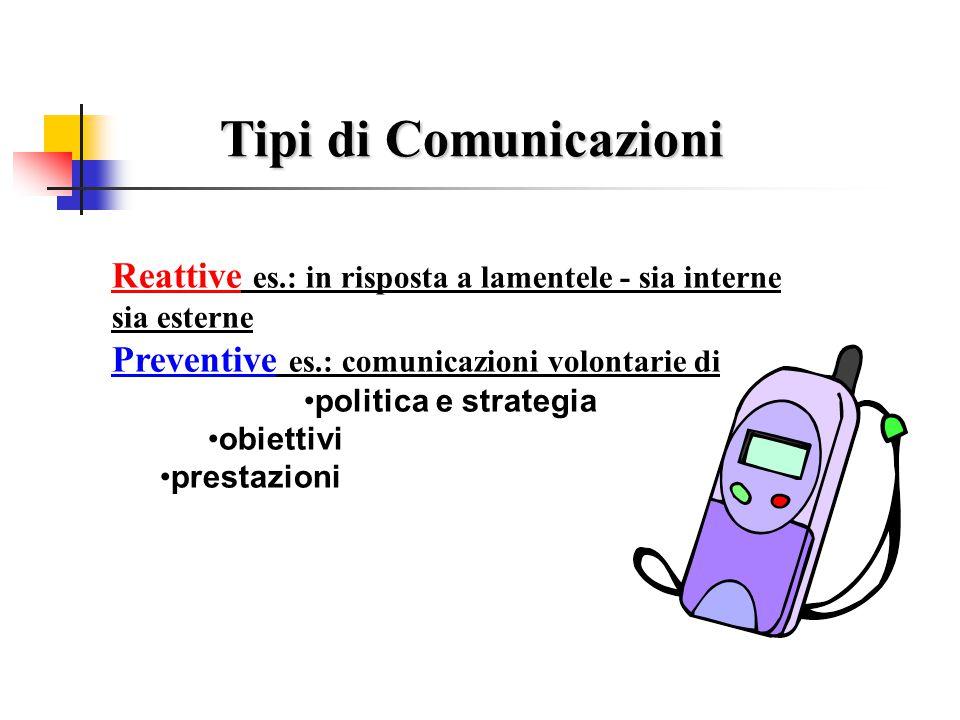 Tipi di Comunicazioni Reattive es.: in risposta a lamentele - sia interne sia esterne. Preventive es.: comunicazioni volontarie di.