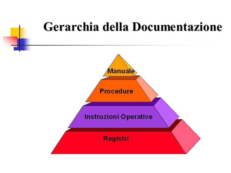 Gerarchia della Documentazione