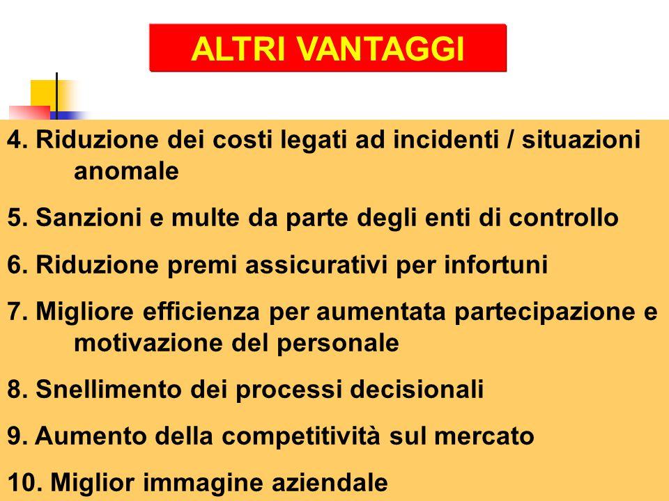 ALTRI VANTAGGI 4. Riduzione dei costi legati ad incidenti / situazioni anomale. 5. Sanzioni e multe da parte degli enti di controllo.