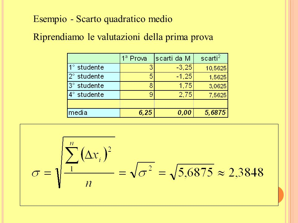 Esempio - Scarto quadratico medio