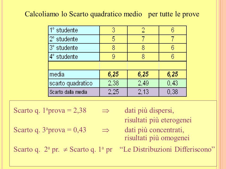 Calcoliamo lo Scarto quadratico medio per tutte le prove