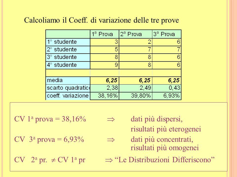 Calcoliamo il Coeff. di variazione delle tre prove