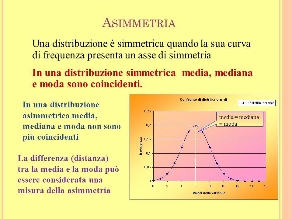 Asimmetria Una distribuzione è simmetrica quando la sua curva di frequenza presenta un asse di simmetria.