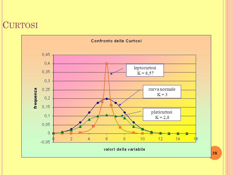 Curtosi leptocurtosi K = 8,57 platicurtosi K = 2,8 curva normale K = 3