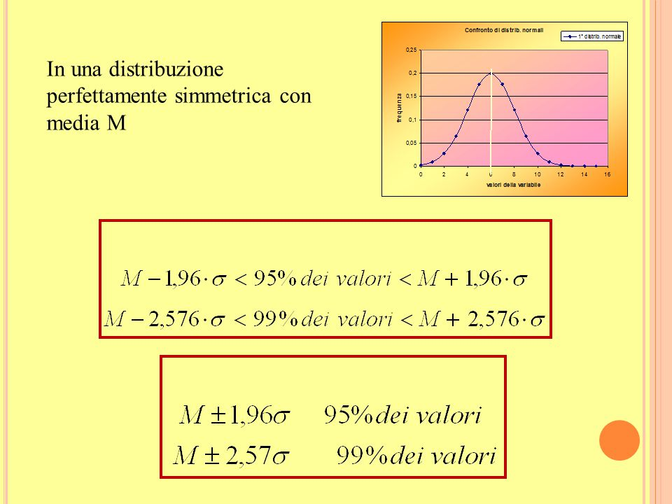 In una distribuzione perfettamente simmetrica con media M