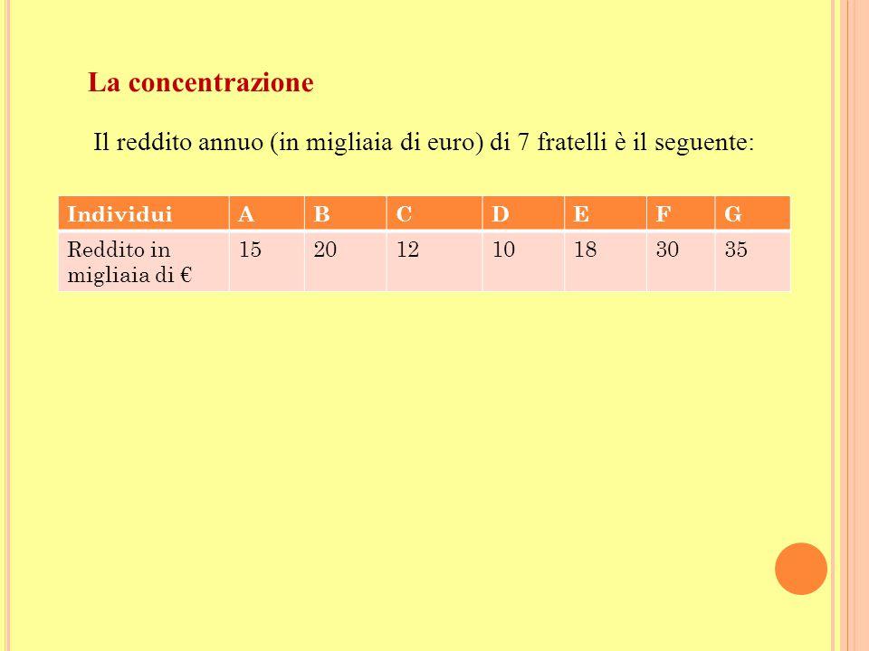 La concentrazione Il reddito annuo (in migliaia di euro) di 7 fratelli è il seguente: Individui. A.