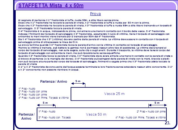 STAFFETTA Mista 4 x 50m 23. Prova Partenza / Arrivo Vasca 25 m