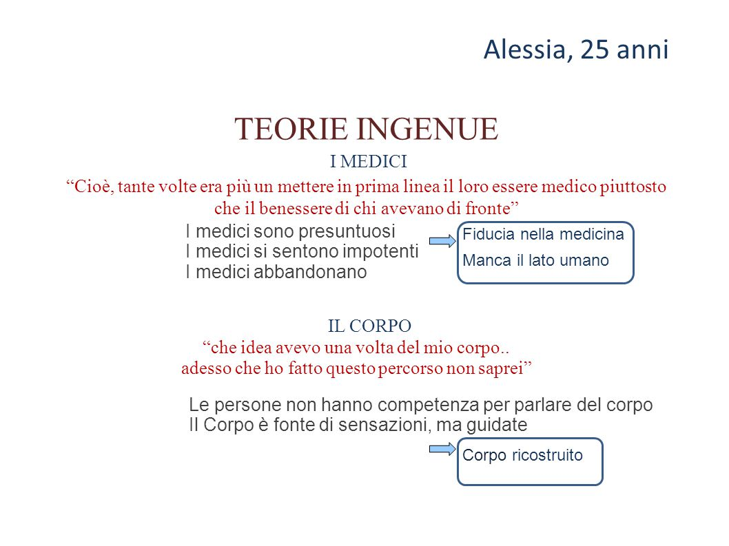 TEORIE INGENUE Alessia, 25 anni I MEDICI