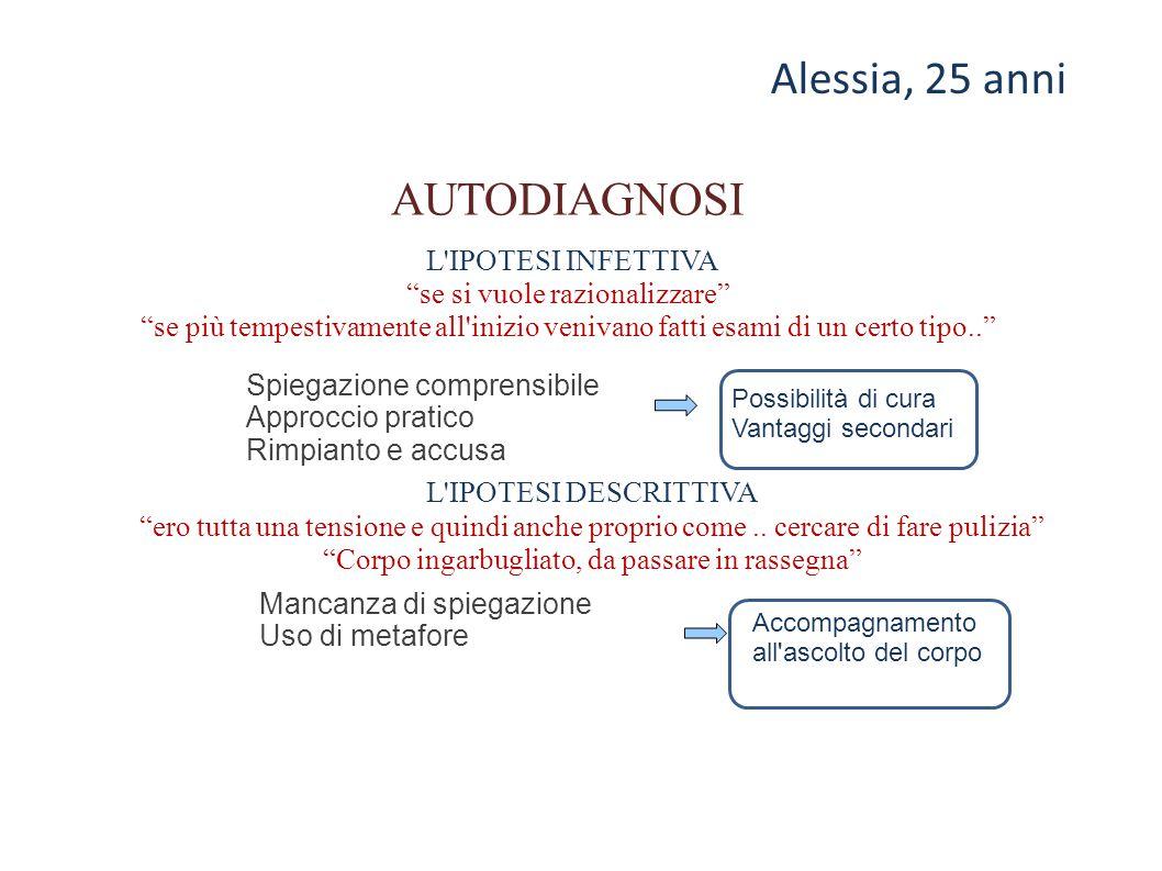 Alessia, 25 anni AUTODIAGNOSI L IPOTESI INFETTIVA