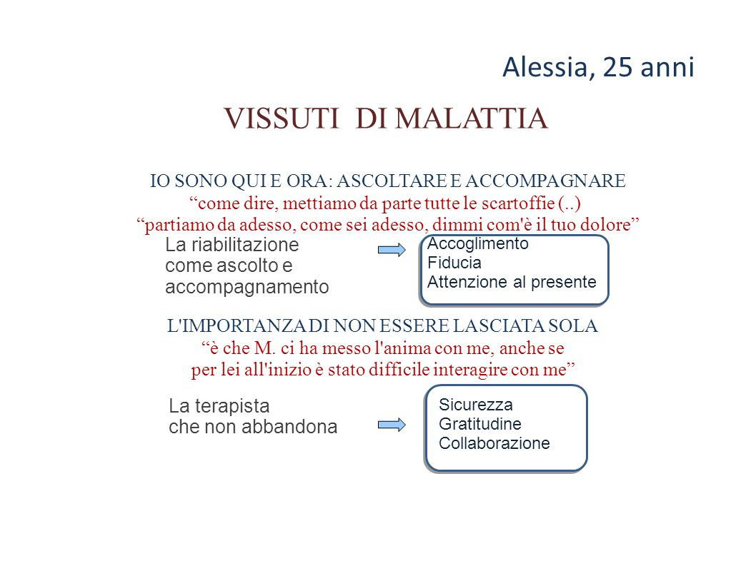 Alessia, 25 anni VISSUTI DI MALATTIA