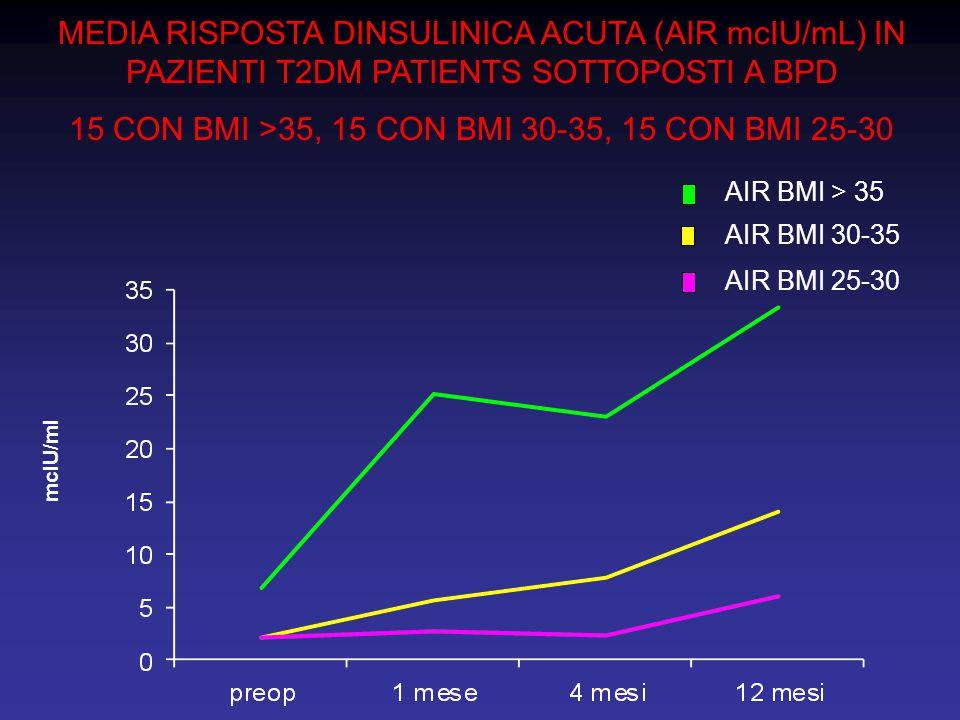 15 CON BMI >35, 15 CON BMI 30-35, 15 CON BMI 25-30