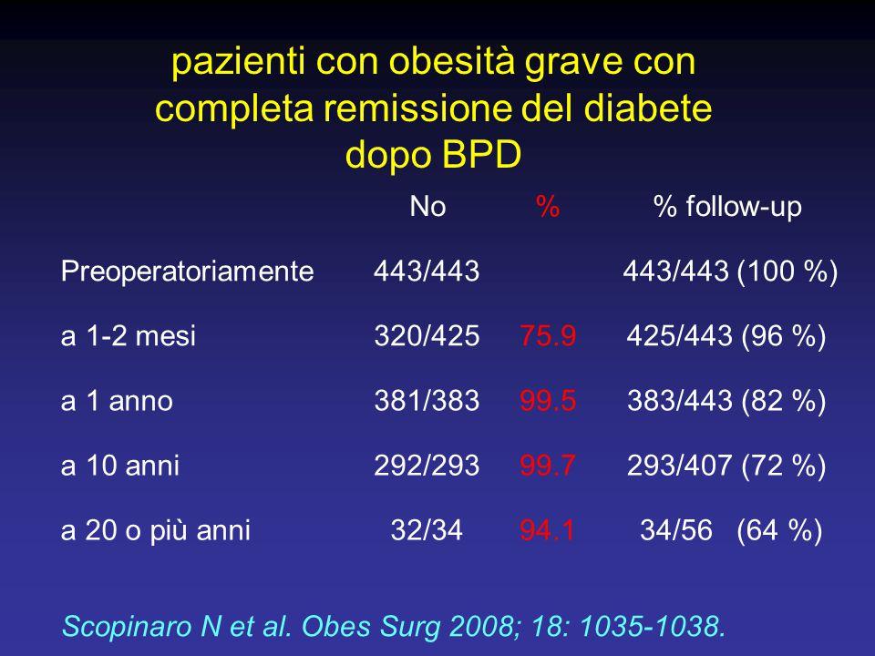 pazienti con obesità grave con completa remissione del diabete dopo BPD