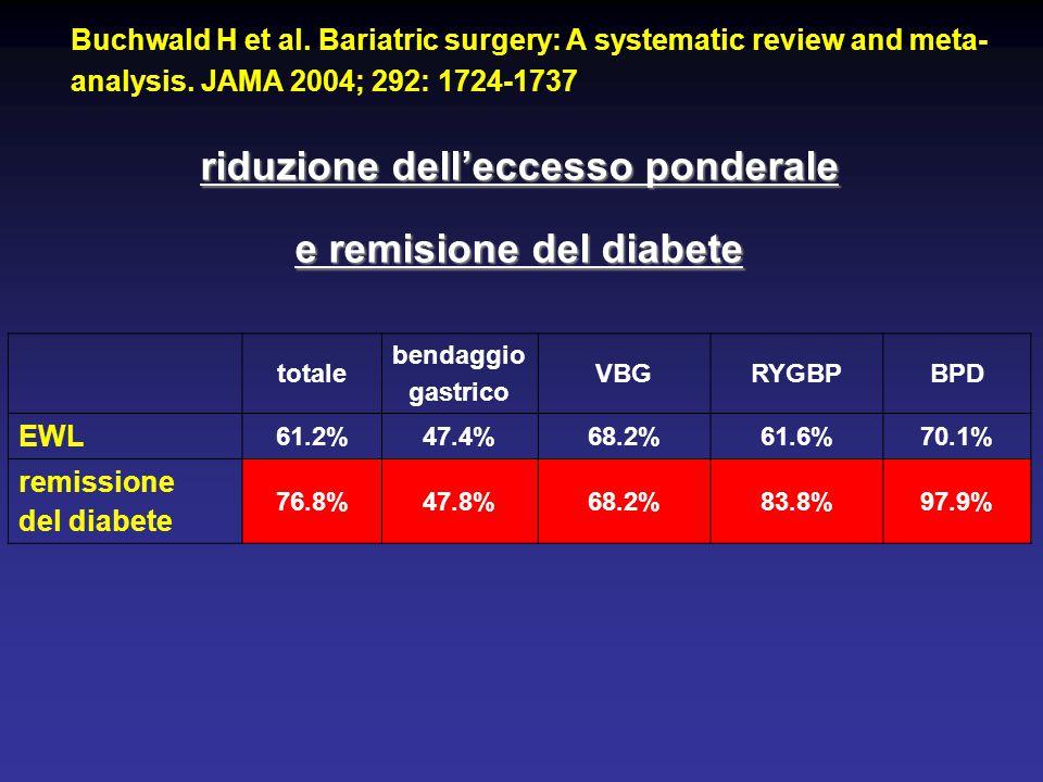 riduzione dell'eccesso ponderale e remisione del diabete