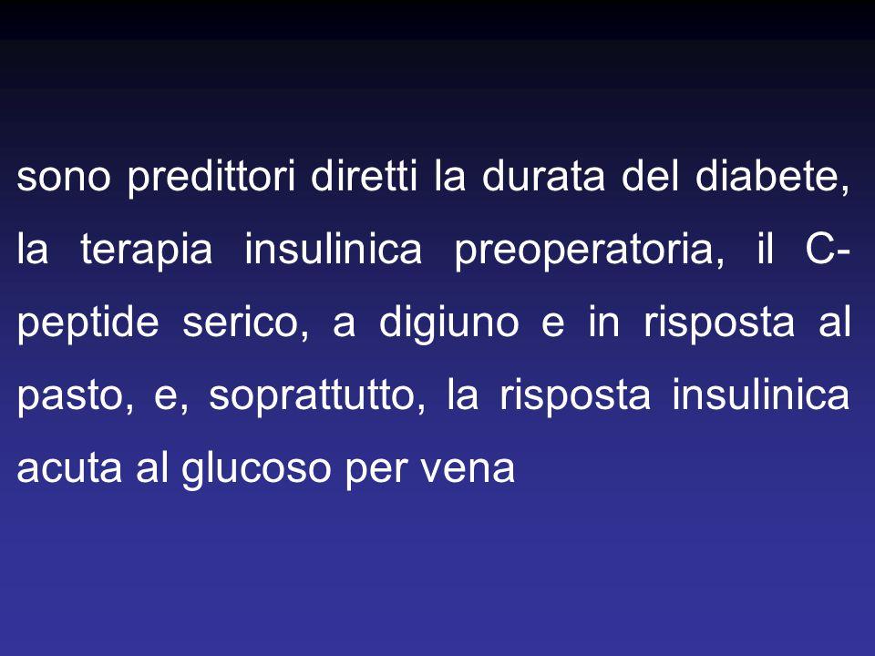 sono predittori diretti la durata del diabete, la terapia insulinica preoperatoria, il C-peptide serico, a digiuno e in risposta al pasto, e, soprattutto, la risposta insulinica acuta al glucoso per vena
