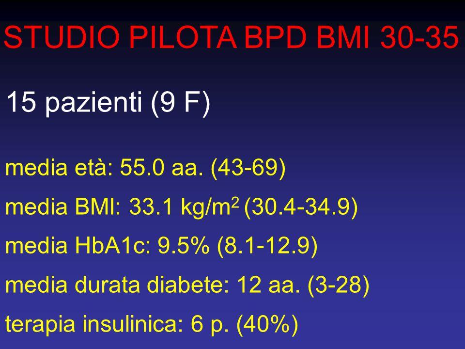 STUDIO PILOTA BPD BMI 30-35 15 pazienti (9 F)