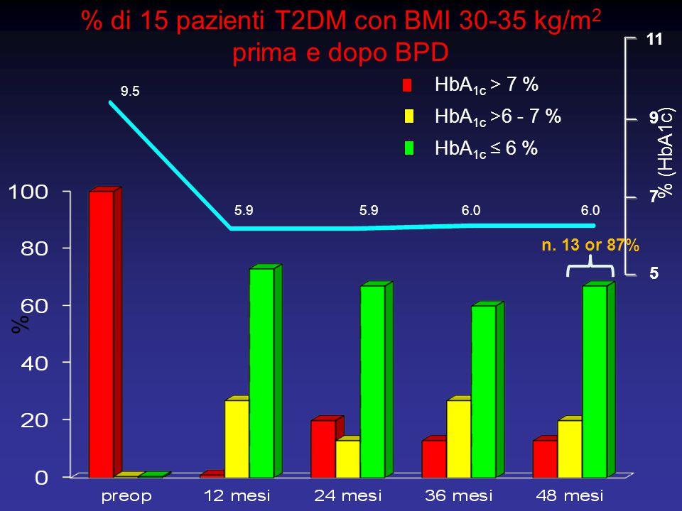 % di 15 pazienti T2DM con BMI 30-35 kg/m2