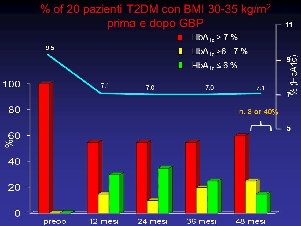% of 20 pazienti T2DM con BMI 30-35 kg/m2