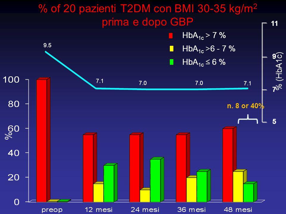 % of 20 pazienti T2DM con BMI 30-35 kg/m2