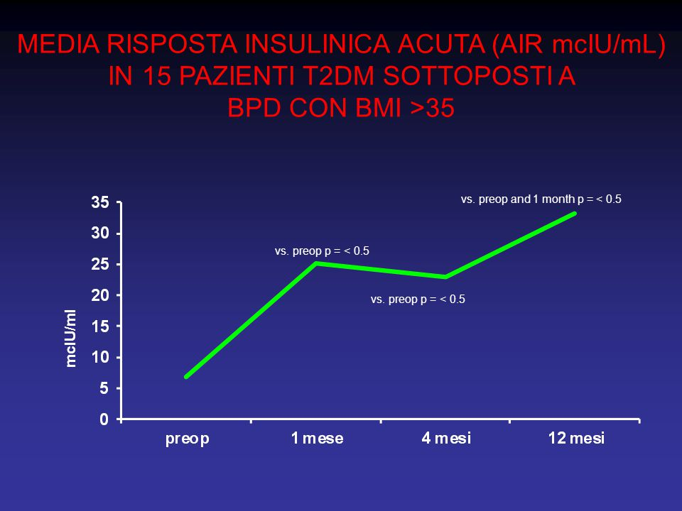 MEDIA RISPOSTA INSULINICA ACUTA (AIR mcIU/mL) IN 15 PAZIENTI T2DM SOTTOPOSTI A BPD CON BMI >35