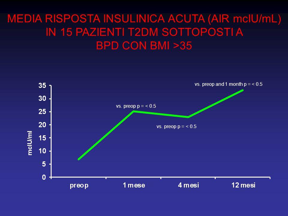 MEDIA RISPOSTA INSULINICA ACUTA (AIR mcIU/mL) IN 15 PAZIENTI T2DM SOTTOPOSTI A BPD CON BMI >35