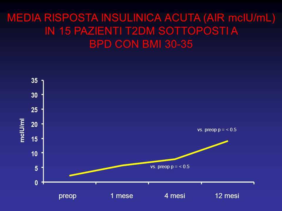 MEDIA RISPOSTA INSULINICA ACUTA (AIR mcIU/mL) IN 15 PAZIENTI T2DM SOTTOPOSTI A BPD CON BMI 30-35