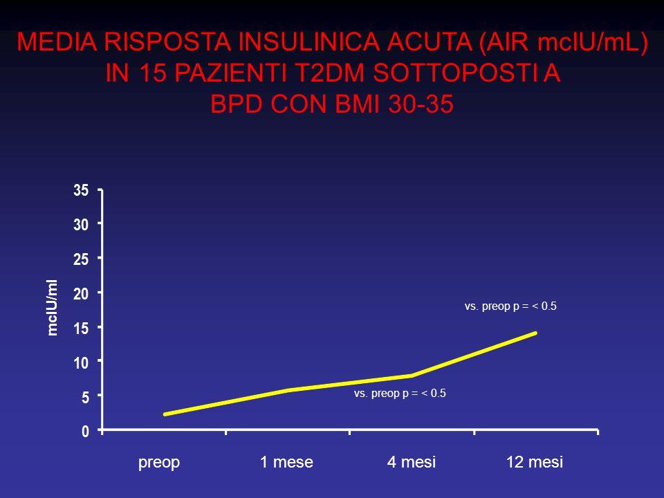 MEDIA RISPOSTA INSULINICA ACUTA (AIR mcIU/mL) IN 15 PAZIENTI T2DM SOTTOPOSTI A BPD CON BMI 30-35