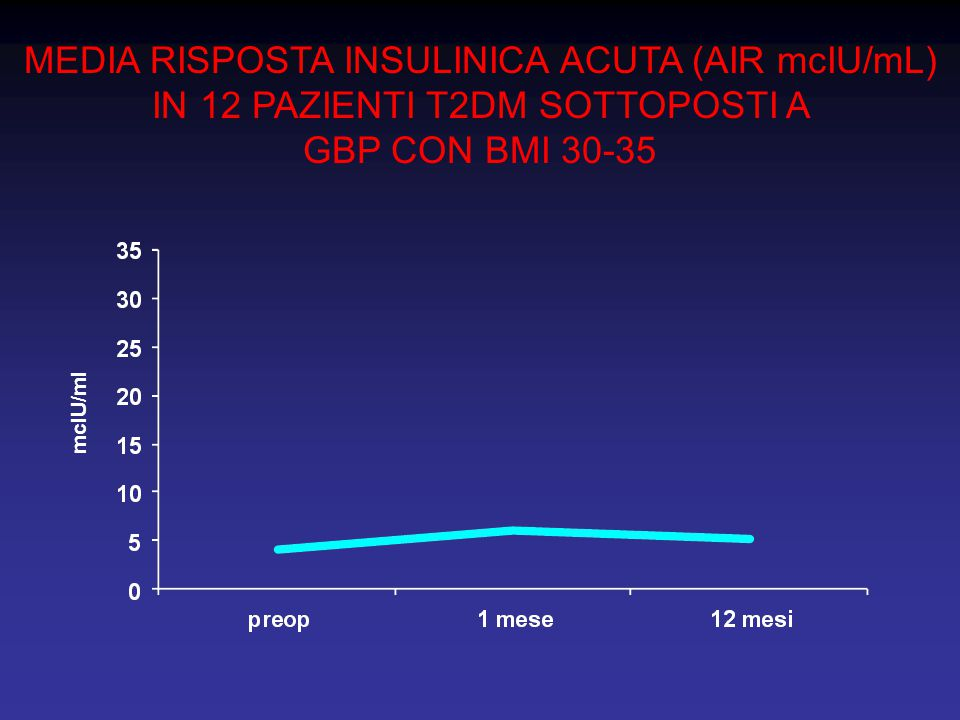 MEDIA RISPOSTA INSULINICA ACUTA (AIR mcIU/mL) IN 12 PAZIENTI T2DM SOTTOPOSTI A GBP CON BMI 30-35