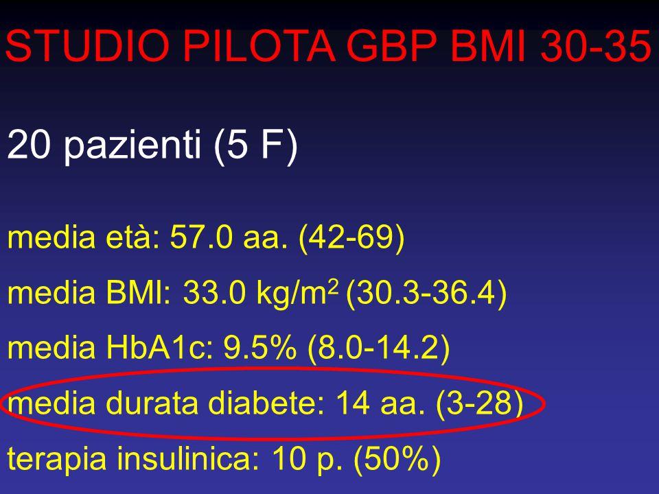 STUDIO PILOTA GBP BMI 30-35 20 pazienti (5 F)