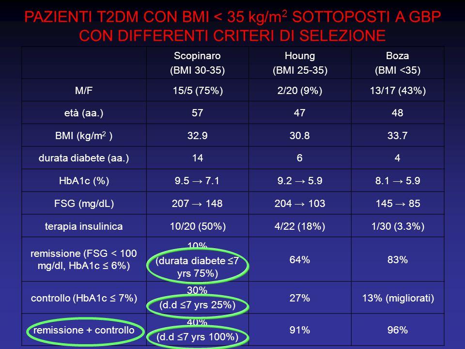 PAZIENTI T2DM CON BMI < 35 kg/m2 SOTTOPOSTI A GBP CON DIFFERENTI CRITERI DI SELEZIONE