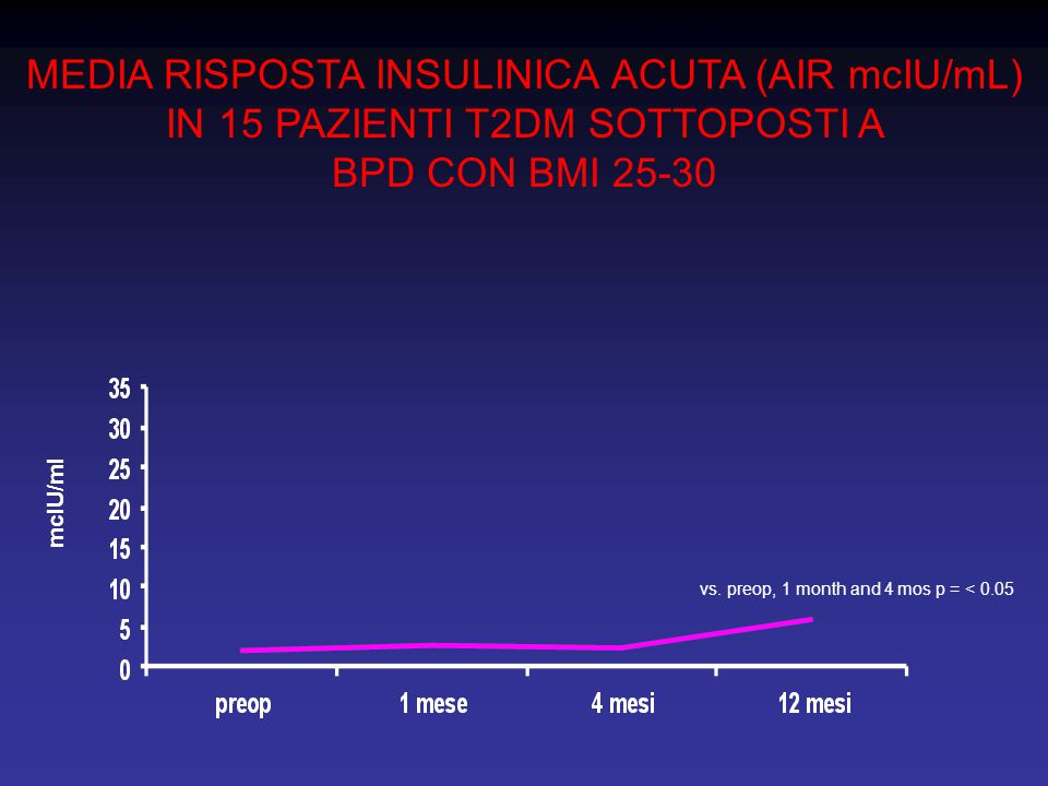 MEDIA RISPOSTA INSULINICA ACUTA (AIR mcIU/mL) IN 15 PAZIENTI T2DM SOTTOPOSTI A BPD CON BMI 25-30