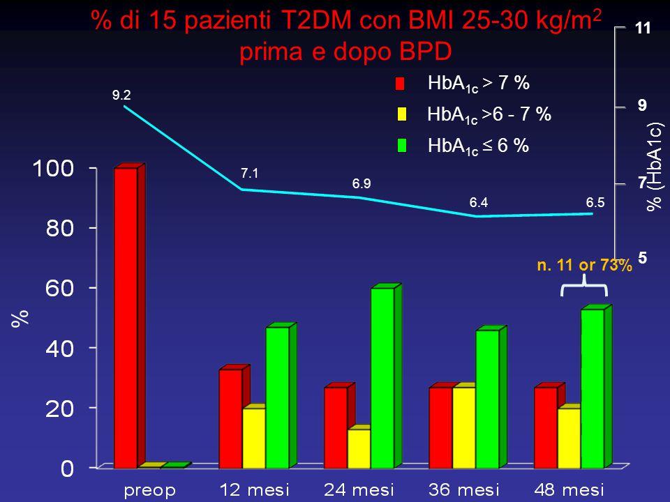 % di 15 pazienti T2DM con BMI 25-30 kg/m2