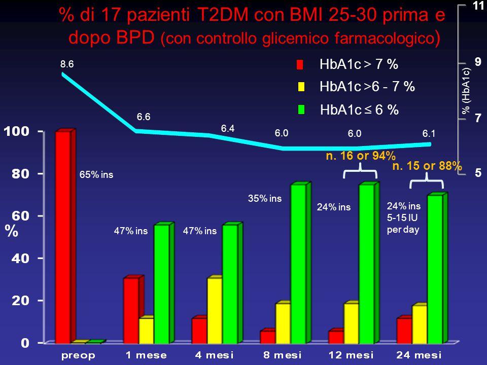 % di 17 pazienti T2DM con BMI 25-30 prima e